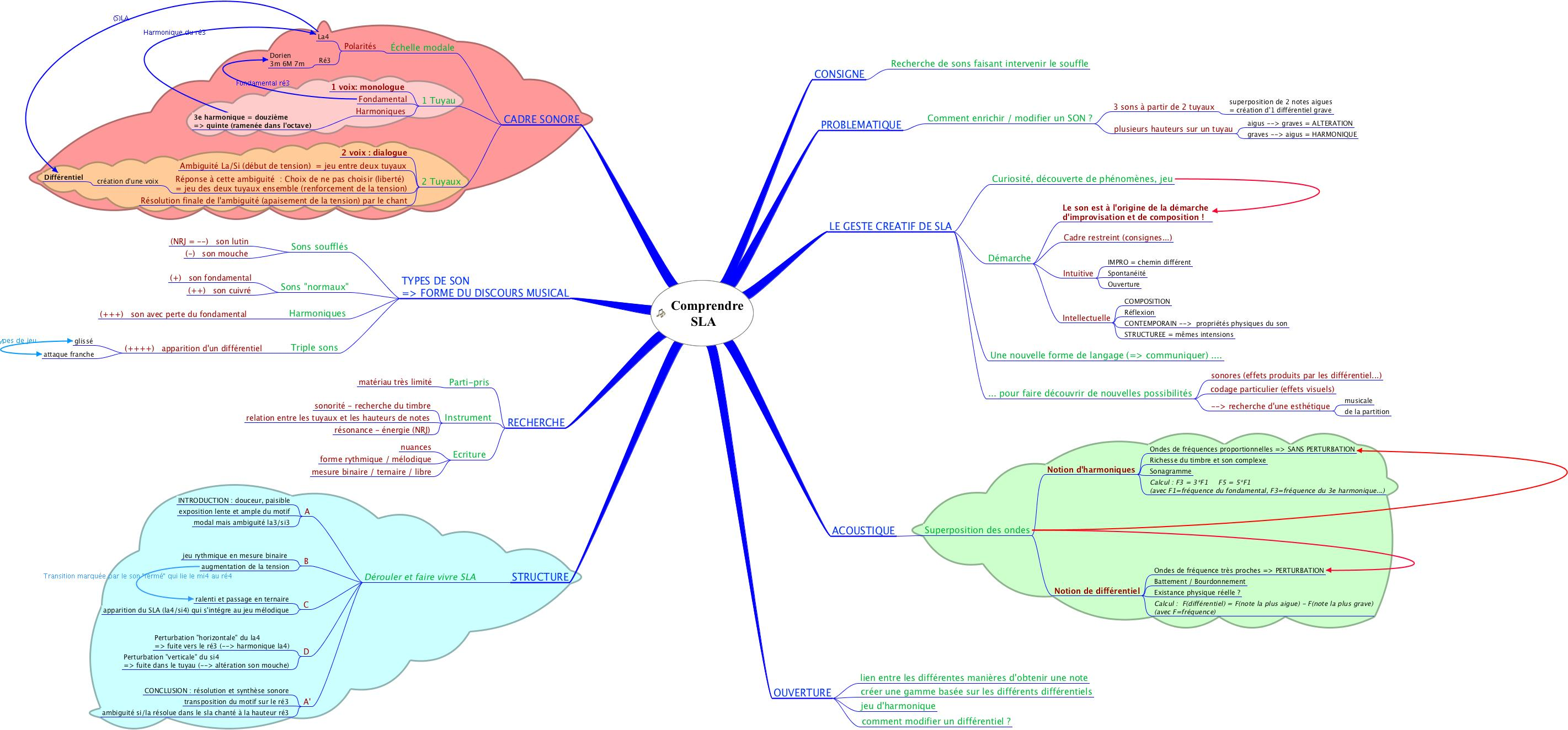 Mind map {JPEG}